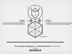Program – Diagram – Model